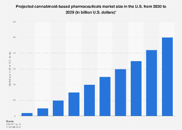 U.S. cannabinoid-based pharmaceuticals market size 2020-2029 projection