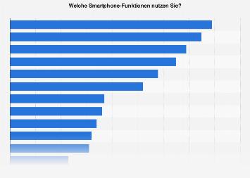 Nutzung von Handy- und Smartphone-Funktionen in Österreich 2018