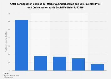 Negative Assoziationen mit der Marke Commerzbank im Juli 2016