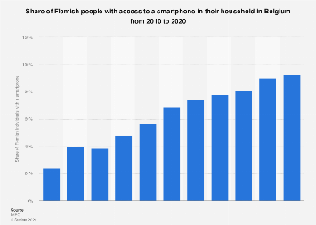 Share of Flemish people with a smartphone in their household in Belgium 2010-2016