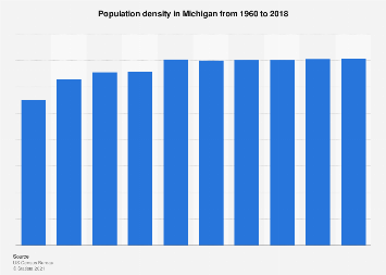Michigan Population Density 2018 Statista