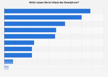 Umfrage in Österreich zu Aktivitäten mit dem Smartphone im Urlaub 2016