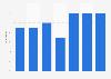Entreprises ayant reçu des commandes en ligne en Grèce 2012-2018