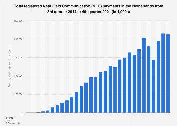 Total registered NFC payments in the Netherlands 2015-2017