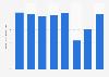 Porcentaje de empleados con alguna discapacidad de  la compañía Nintendo 2013-2017