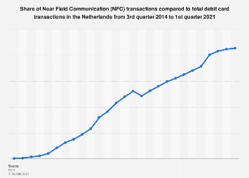 Share NFC payments compared to total debit card payments Netherlands 2015-2017