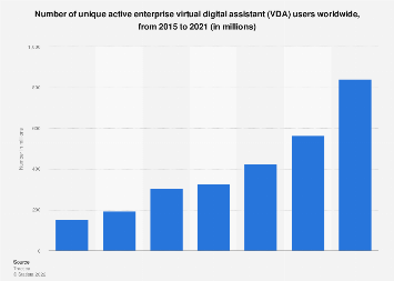 Unique active enterprise virtual digital assistants worldwide 2015-2021