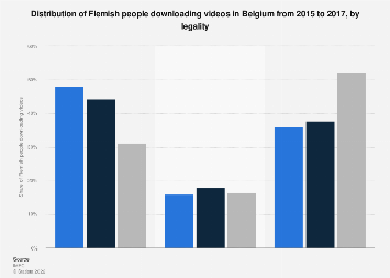 Distribution of Flemish people downloading videos in Belgium 2015-2017, by legality
