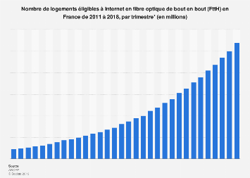Nombre de logements éligibles à Internet en fibre optique en France 2011-2018