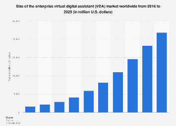 Enterprise virtual digital assistant (VDA) market size worldwide 2015-2021