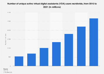 Unique active virtual digital assistants worldwide 2015-2021