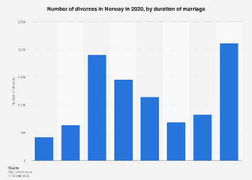 Divorces in Norway 2018, by duration of marriage
