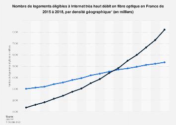 Logements éligibles à la fibre optique par densité géographique en France 2015-2018