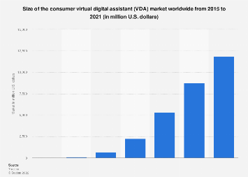 Consumer virtual digital assistant market size worldwide 2015-2021