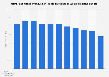 Quantité de montres vendues en France 2010-2017