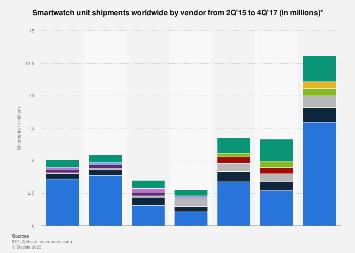 Smartwatch shipments worldwide by vendor 2015-2017