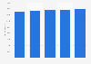 Pkw-Bestand in Italien bis 2015
