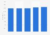 Pkw-Bestand in Großbritannien bis 2015