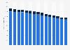 Geschäftsstellen der Banken in der Schweiz bis 2017
