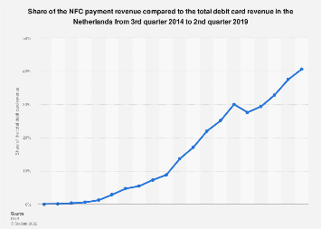 Share NFC revenue compared to total debit card revenue Netherlands 2015-2017