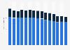 Geschäftsstellen der Großbanken in der Schweiz bis 2017