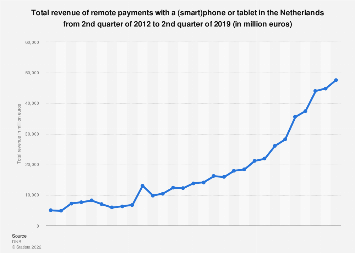 Revenue of remote payments with a smartphone or tablet in the Netherlands 2015-2017