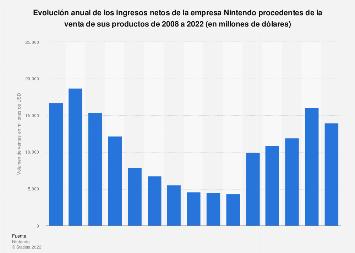 Cifra de negocio de la empresa Nintendo a nivel mundial 2008-2017