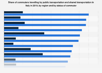 Share of commuters in Italy 2017, by region and status of commuter