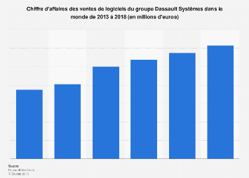 Valeur des ventes de logiciels du groupe Dassault Systèmes dans le monde 2013-2018
