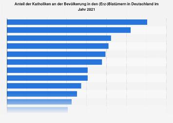 Anteil der Katholiken an der Bevölkerung in den (Erz-)Bistümern in Deutschland 2016