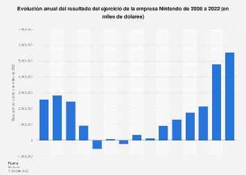 Resultado del ejercicio de la empresa Nintendo 2008-2018