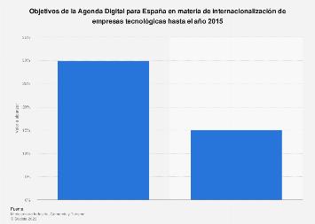 Agenda Digital: objetivos de internacionalización de empresas TIC España 2015