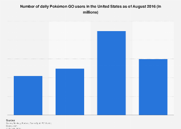 Number of Pokémon GO daily users in the U.S. 2016