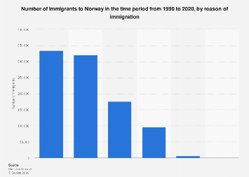 Immigrants in Norway, by reason of immigration in time period 1990-2016