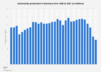 Car production in Germany from 2007 to 2019