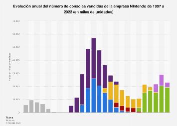 Venta anual de consolas de la empresa Nintendo 1997-2018