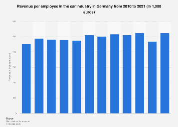 Revenue per employee in the German car industry from 2005 to 2017