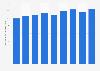 Transports fluviaux de passagers: chiffre d'affaires en France 2008-2017