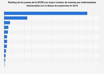Número de muertes por consumo de drogas en determinados países de la OCDE 2015