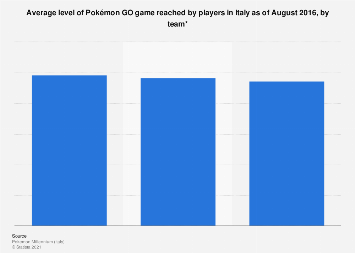 Italy: game level reached Pokémon GO players 2016, by team