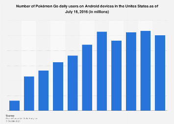 Number of Android Pokémon Go users in the U.S. 2016