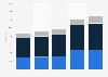 Dassault Systèmes : branche d'activité des salariés dans le monde 2014-2016