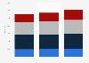 Dassault Systèmes : employés répartis par tranche d'âge dans le monde 2014-2016