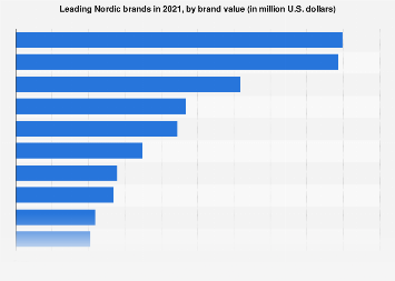 Ranking of Nordic brands 2017-2018, by value