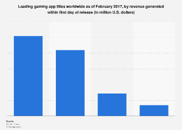 Gaming app titles with the highest revenue generated within a day of release 2017