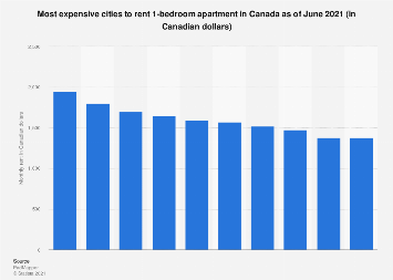 Most expensive cities to rent 1-bedroom apartment in Canada 2018