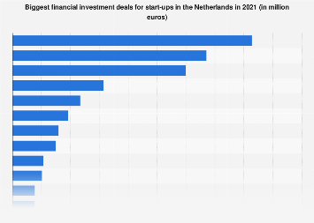 Top 5 financial investment deals for start-ups in the Netherlands in 2015