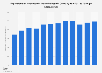 Innovation spending in the car industry in Germany 2008-2018