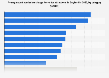 Average admission charge for visitor attractions in England 2016, by category