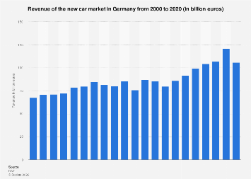 New car market revenue in Germany from 2000 to 2017